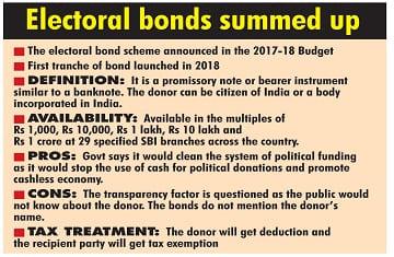 electoral bonds lok sabha elections 2019