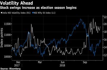 Sensex Nifty Lok Sabha Elections 2019